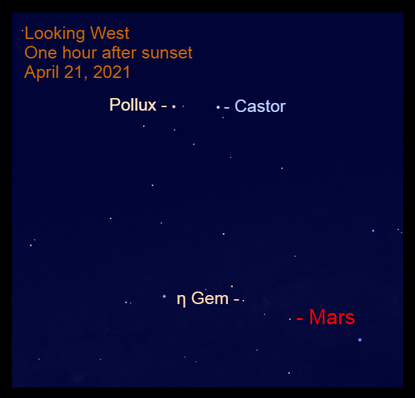 2021, April 21: One hour after sunset, Mars is less than halfway up in the west near the feet of Castor.