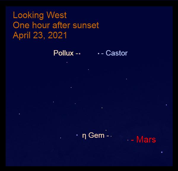 2021, April 23: Mars is nearing the feet of Gemini. It is near Propus (η Gem).