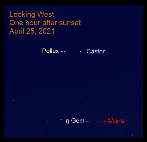 2021, April 25: One hour after sunset, Mars is at the feet of Gemini, Castor and Pollux.