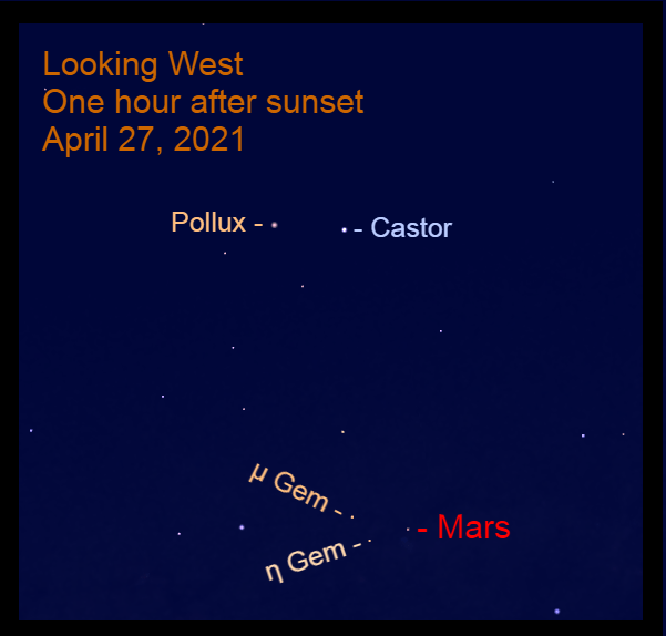 2021, April 27: One hour after sunset, Mars is less than halfway up in the west, near the feet of Gemini.