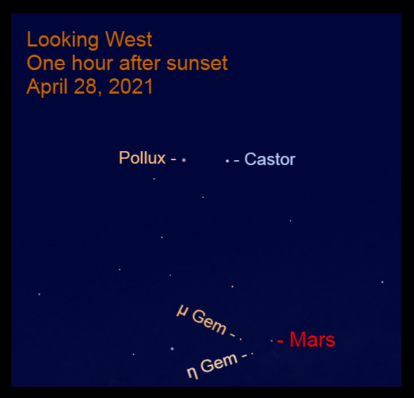 2021, April 28: One hour after sunset, Mars is at the feet of Gemini in the western sky.