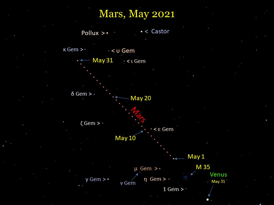 Mars moves through Gemini during May 2021.