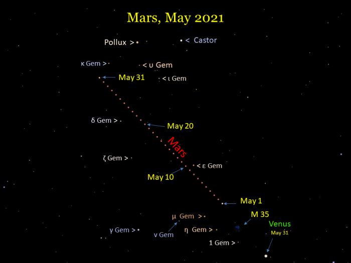 Mars moves through Gemini during May 2021.