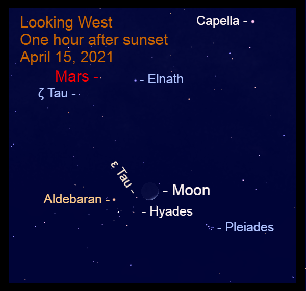 "2021, April 15: The moon is near the ""V"" of Taurus that is made by Aldebaran and the Hyades star cluster. Mars is above the Bull's horns, Elnath and Zeta Tauri (ζ Tau)."