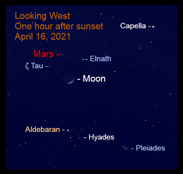 2021, April 16: The crescent moon and Mars are in front of the starry background of Taurus.