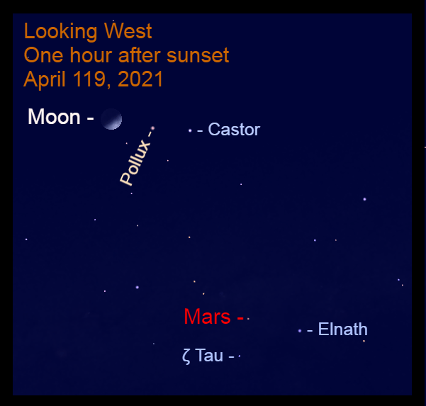 2021, April 19: In the evening, the bright, nearly half-full moon falls in line with Pollux and Castor. Mars is above the Bull's horns.