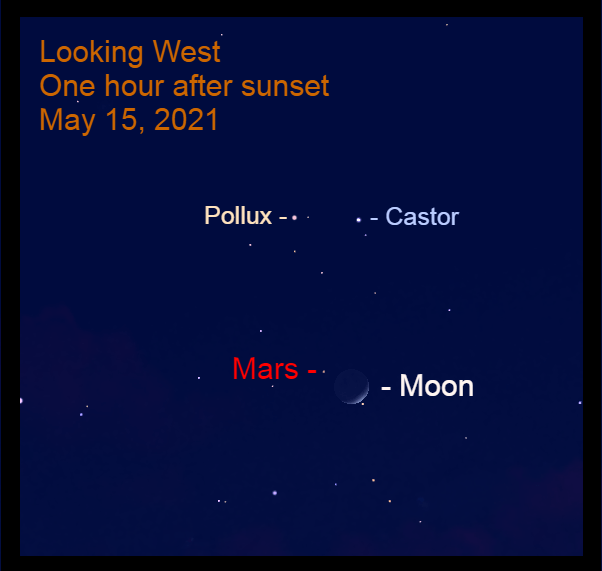 May 15: Less than 30° in altitude in the west, Mars is 2.2° to the upper left of the moon.