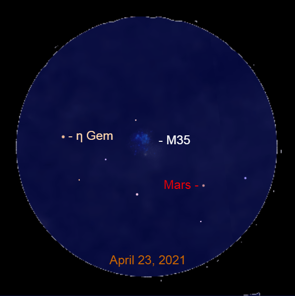2021, April 23: Through a binocular Mars is near the star cluster Messier 35 (M35) and the star Propus (η Gem).