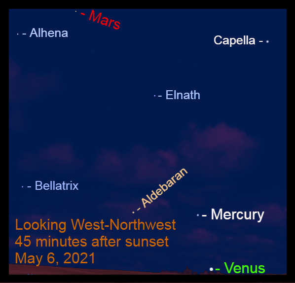 2021, May 6: Forty-five minutes after sunset, three planets are visible. Find a clear horizon to see Venus.