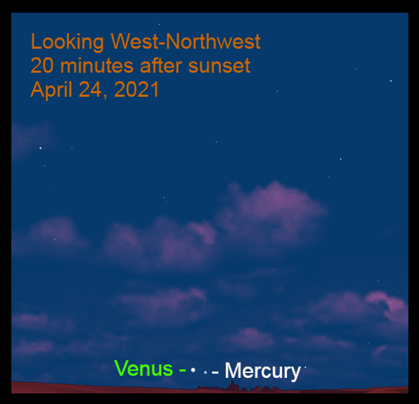 2021, April 24: Venus and Mercury are visible during bright evening twilight, low in the west-northwest.