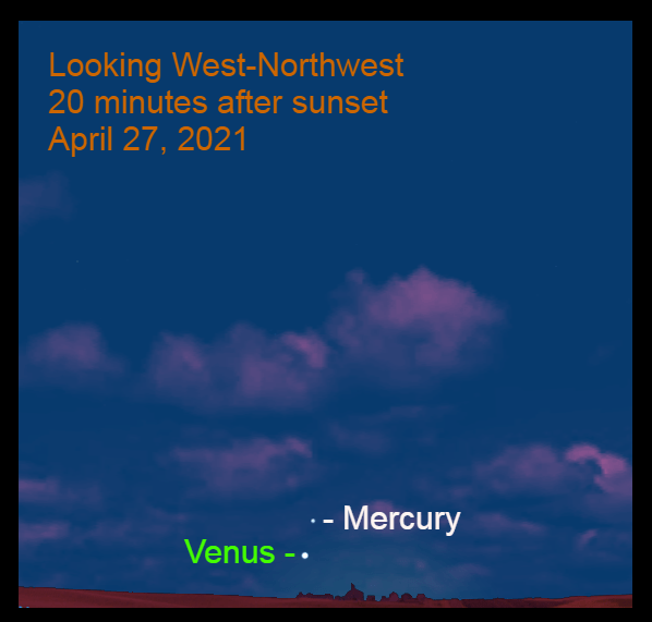 2021, April 27: Evening Star Venus and bright Mercury are low in the west-northwest after sunset.