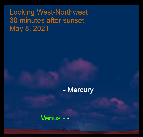 May 8: Thirty minutes after sunset, Mercury is 8.5° to the upper left of Venus.