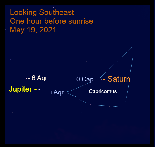 2021, May 19: Bright morning planets, Jupiter and Saturn are in the southeast before sunrise. Jupiter is 17.0° to the lower left of Saturn.