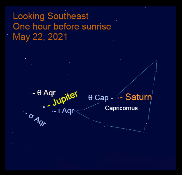 2021, May 22: Moring planets Jupiter and Saturn are in the southeast before sunrise. Bright Jupiter is moving eastward in Aquarius. Saturn begins its retrograde motion in Capricornus.