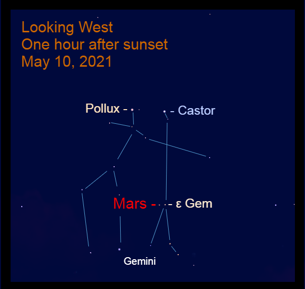 2021, May 10: One hour after sunset, Mars is about one-third of the way up in the west in Gemini, 0.8° to the left of Mebsuta (ε Gem).