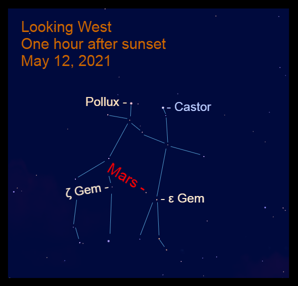 2021, May 12: One hour after sunset, Mars is in the west, below Castor and Pollux, 1.8° to the upper left of Epsilon Geminorum (ε Gem) and 4.8° to the right of Zeta Geminorum (ζ Gem).