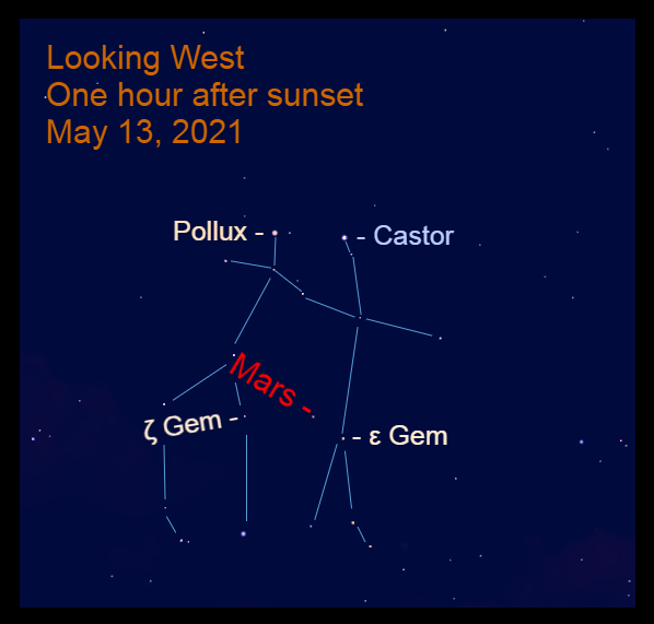 2021, May 13: Mars, about one-third of the way up in the west, is marching eastward in Gemini, 2.4° to the upper left of Epsilon Geminorum (ε Gem) and 4.4° to the right of Zeta Geminorum (ζ Gem).