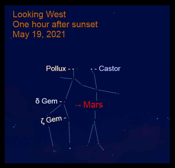 2021, May 19: An hour after sunset, Mars is in the middle of Gemini, below Castor and Pollux, 3.4° to the upper right of Mekbuda (ζ Gem) and 3.5° to the lower right of Wasat (δ Gem).