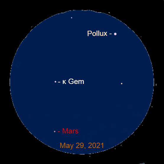 2021, May 29: Through a binocular, Mars is 5.4° to the lower left of Pollux and 2.3° below Kappa Geminorum (κ Gem).