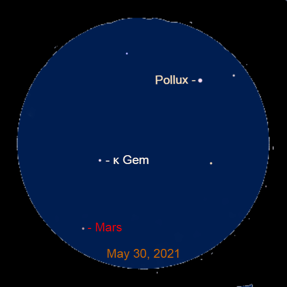 2021, May 30: Use a binocular to spot Mars 5.3° to the lower left of Pollux and 1.9° to the lower left of Kappa Geminorum (κ Gem).