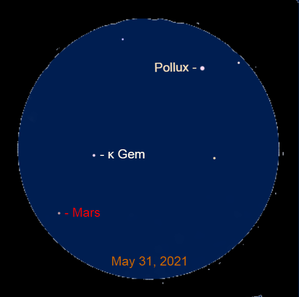 2021, May 31: Through a binocular, Mars is to the lower left of Pollux and Kappa Geminorum (κ Gem).