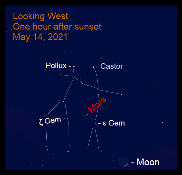 2021, May 14: An hour after sunset, Mars is about one-third of the way up in the west, 2.9° to the upper left of Mebsuta (ε Gem) and 4.0° to the upper right of Mekbuda (ζ Gem).