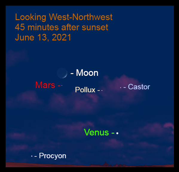 2021, June 13: The crescent moon is above Mars.