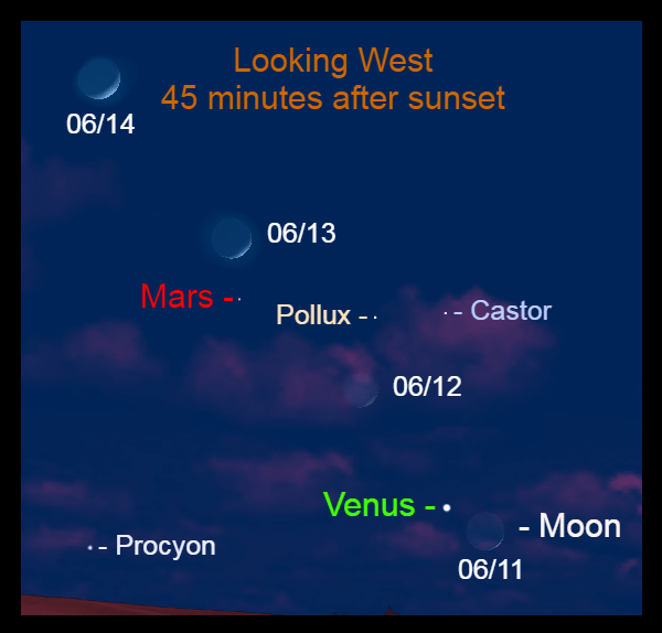 2021, June 11 - June 14: The moon is in the western sky near the evening planets.
