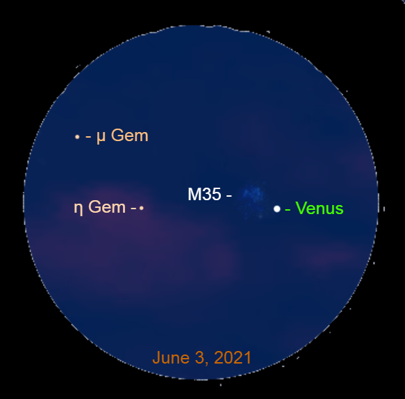 2021, June 3: With a binocular, Venus is 0.3° to the lower right of the star cluster Messier 35 (M35). The planet is 2.6° to the right of Eta Geminorum (η Gem) and 4.1° to the lower right of Mu Geminorum.