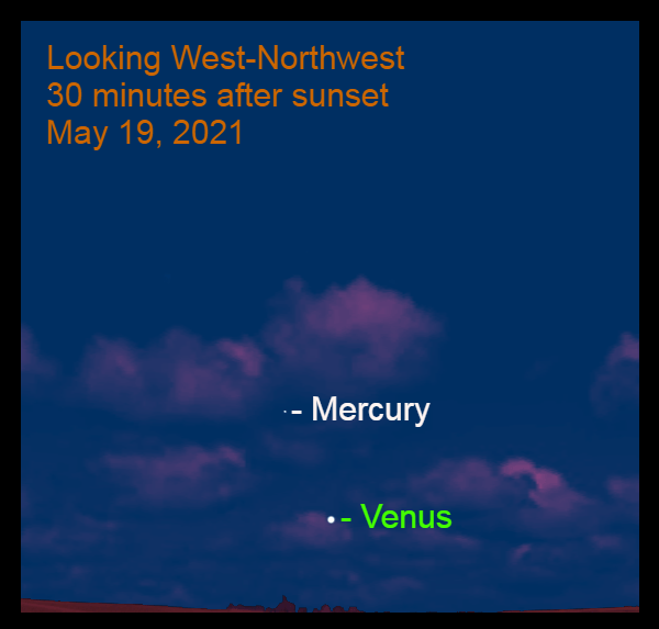 2021, May 19: Thirty minutes after sunset, brilliant Venus and Mercury are in west-northwest.
