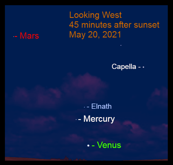 2021, May 20: Evening Star Venus, Mercury, and Mars dance in the western sky after sunset.