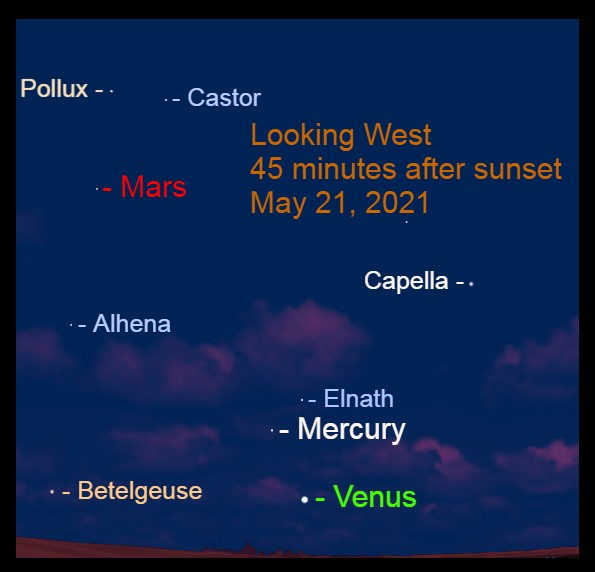 2021, May 21: Forty-five minutes after sunset, brilliant Venus is low in the west-northwest, with Mercury and Mars to its upper left.
