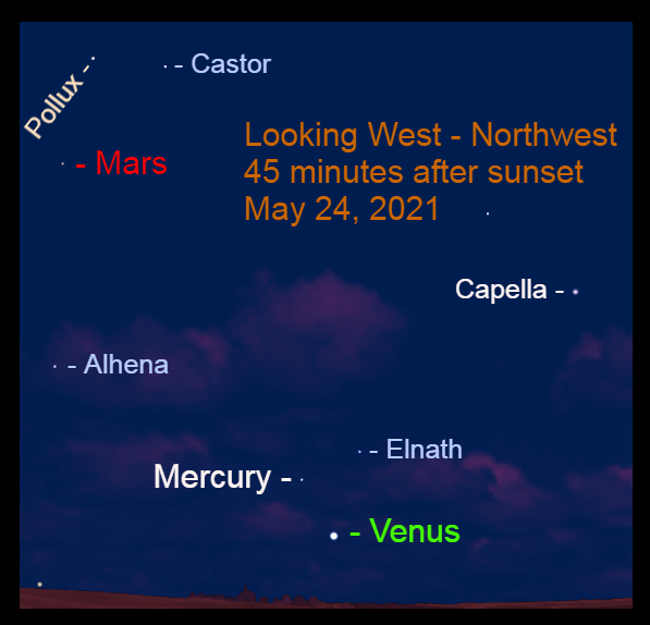 2021, May 24: Brilliant Venus, Mercury, and Mars line up along the plane of the solar system in the western sky after sunset.