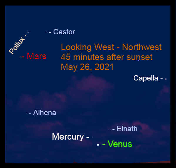 2021, May 26: Brilliant Evening Star Venus, Mercury, and Mars are in the western sky after sunset.