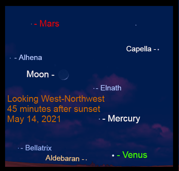2021, May 14: Forty-five minutes after sunset, Venus, Mercury, the crescent moon, and Mars are lineup along the ecliptic in the western sky.