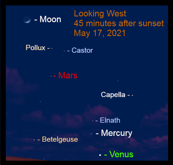 2021, May 17: Forty-five minutes after sunset, brilliant Venus, Mercury, Mars, and the crescent moon line up in the western sky.