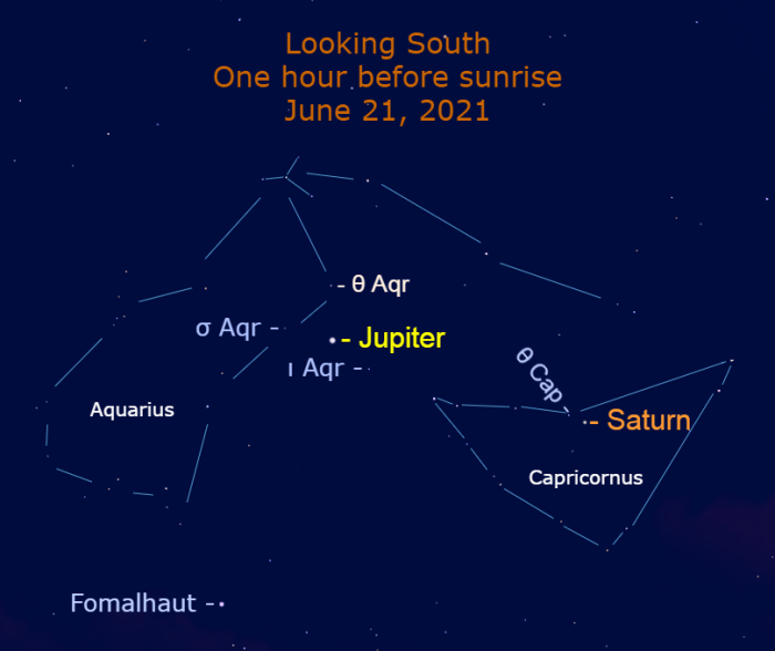 2021, June 21: Jupiter begins to retrograde in front of the stars of Aquarius.