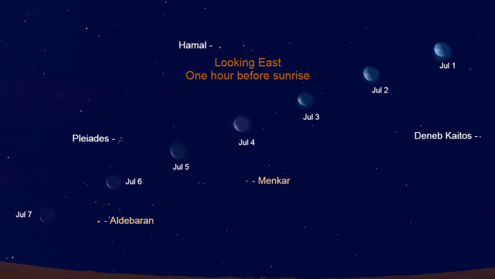 2021, July 1 – 7: The moon is in the eastern sky before sunrise. Watch the planet appear farther east each morning as the phase shrinks to a thin crescent.