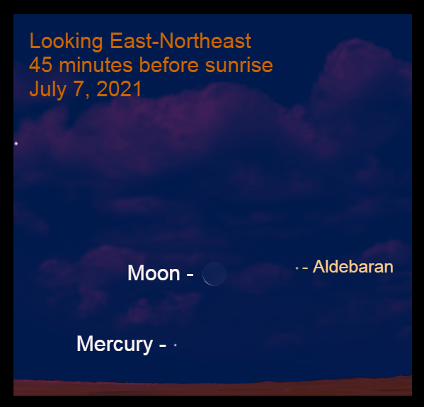 2021, July 7: Forty-five minutes before sunrise, the thin crescent moon is 8.2° to the upper right of Mercury.