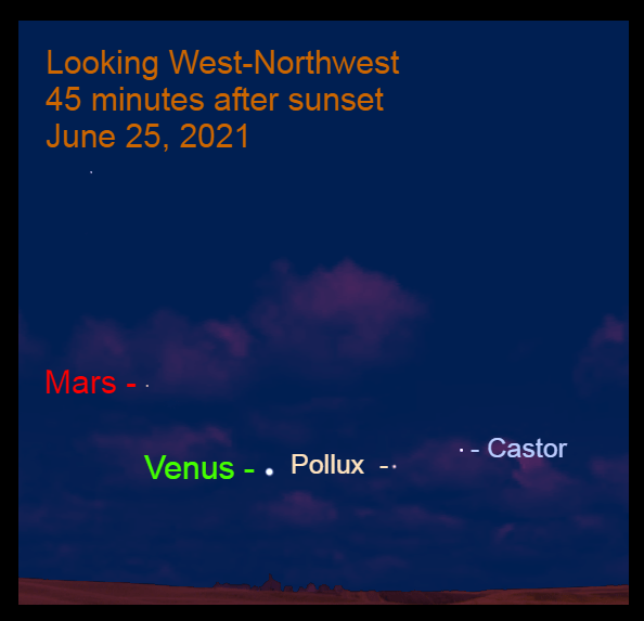 2021, June 25: Venus, in Cancer, is a above an imaginary line from Castor that extends through Pollux. The Venus – Mars gap is 10.3°.