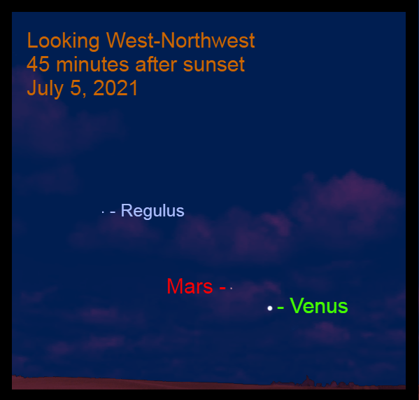 2021, July 5: Forty-five minutes after sunset, brilliant Venus is 4.4° to the lower right of Mars.