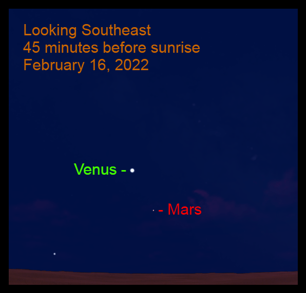 2022, February 16: In the morning sky, Venus is 6.2° from Mars.