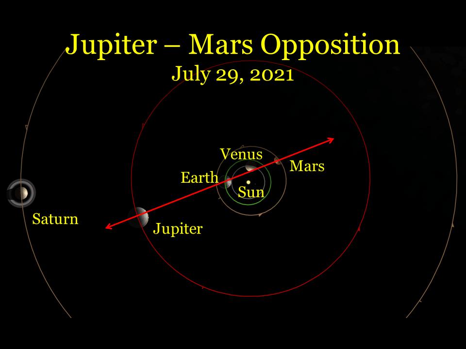 July 29, 2021: The Jupiter - Mars Opposition.