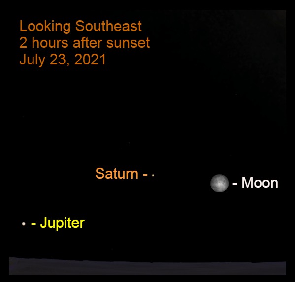 2021, July 23: Two hours after sunset, the bright Full (Buck) moon is near Saturn in the southeastern sky. Jupiter is nearby.