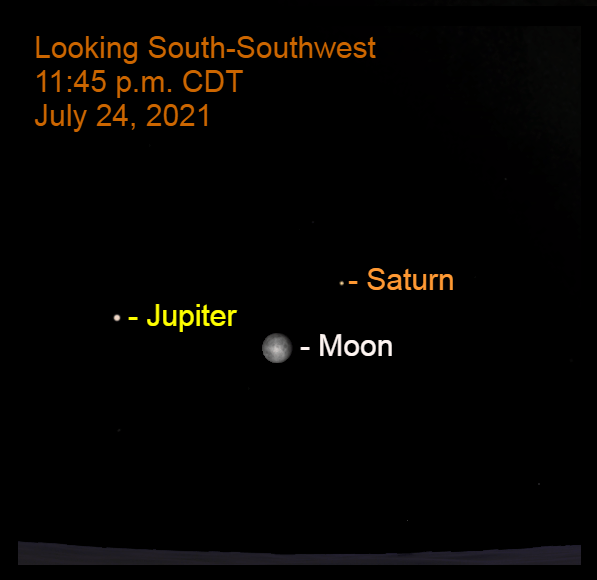 2021, July 24: As midnight approaches, the moon is to the lower left of Saturn and lower right of Jupiter.