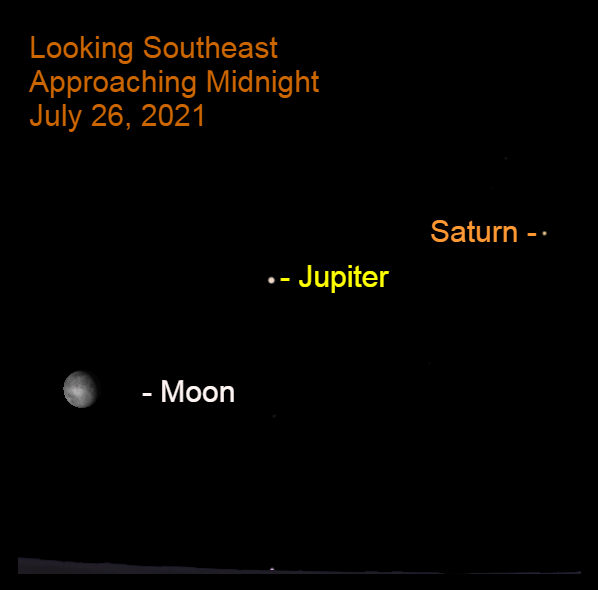 2021, July 26: The moon, nearly 15° up in the east-southeast is 15.0° to the lower left of Jupiter, over 22° above the southeast horizon. Saturn, over 25° up in the south-southeast, is to the upper right of Jupiter.
