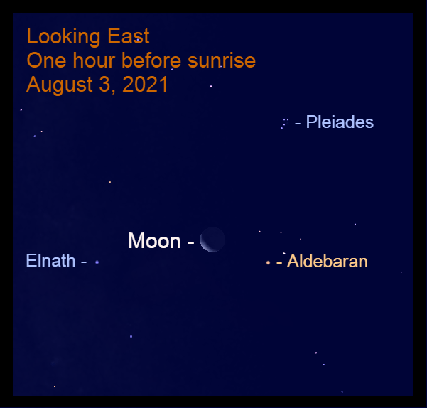 2021, August 3: This morning's crescent moon, 24% illuminated, is 5.9° to the upper left of Aldebaran.
