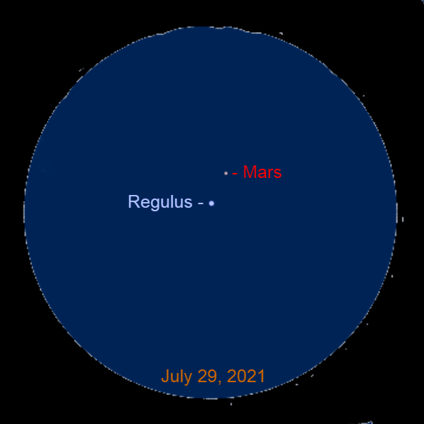 2021, July 29: Through a binocular, Mars passes 0.6° to the upper right of Regulus.
