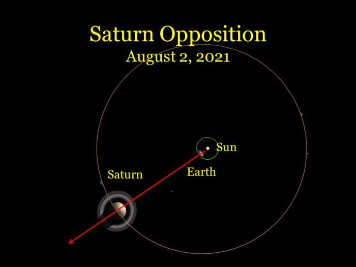 2021, August 2: From space Earth is between the sun and Saturn. This is opposition.