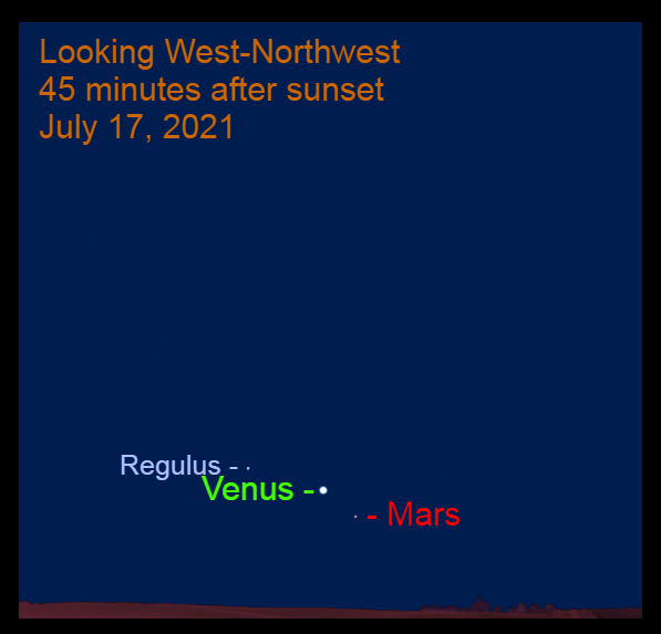2021, July 17: Forty-five minutes after sunset, brilliant Venus is low in the western sky, 2.6° to the upper left of Mars and 4.9° to the lower right of Regulus.
